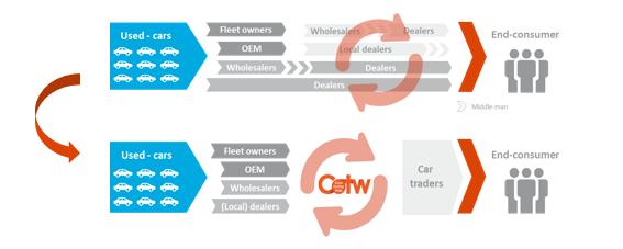 Position in remarketing chain