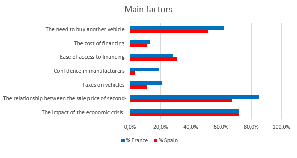 Market study ES